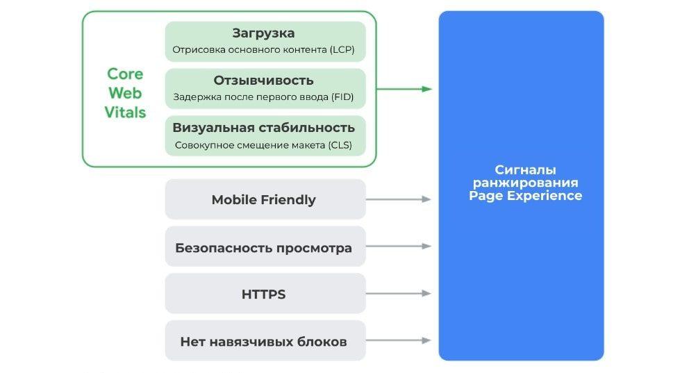 Cигналы ранжирования Page Experience