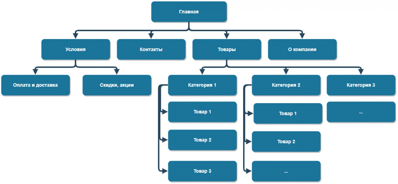 Структура сайта компании поставляющей расходные материалы