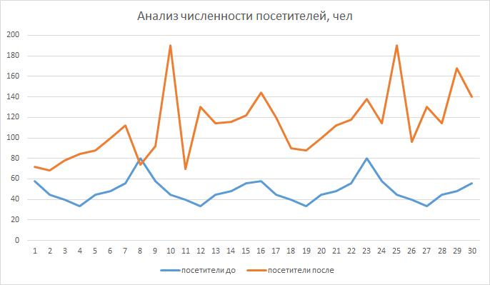 График анализа численности посетителей
