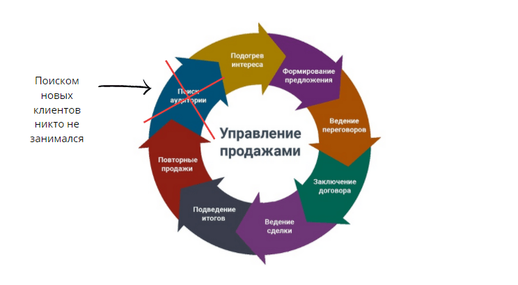 Анализ бизнес-процессов компании
