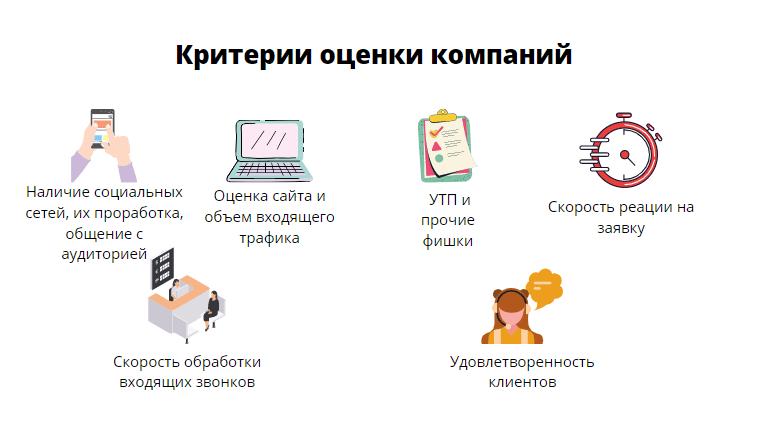 Критерии оценки компаний