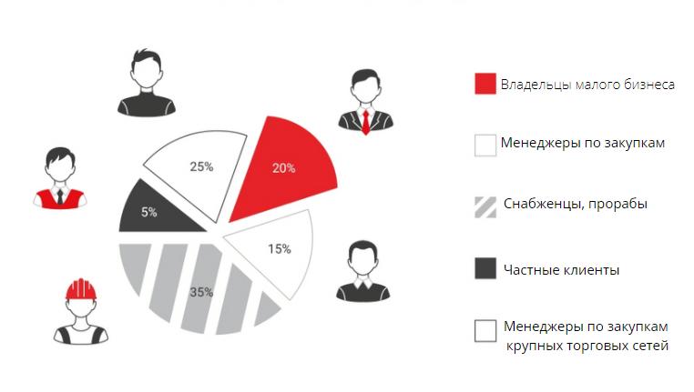 Анализ целевой аудитории в процентном соотношении
