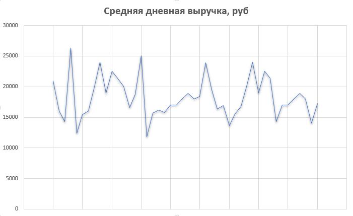 График средней выручки за 1 месяц