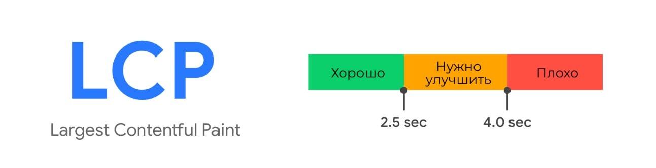 Показатель lcp скорость отрисовки основного контента